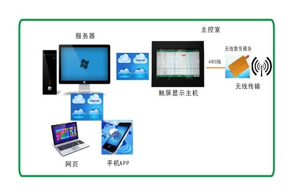 DM 无线测温监控系统